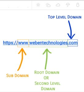 Figure: Different Parts of a Domain Name (Guide to Create A Website)